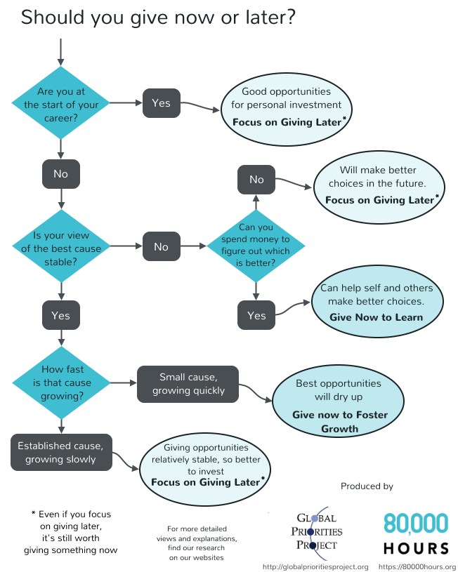 Now vs Later flowchart4